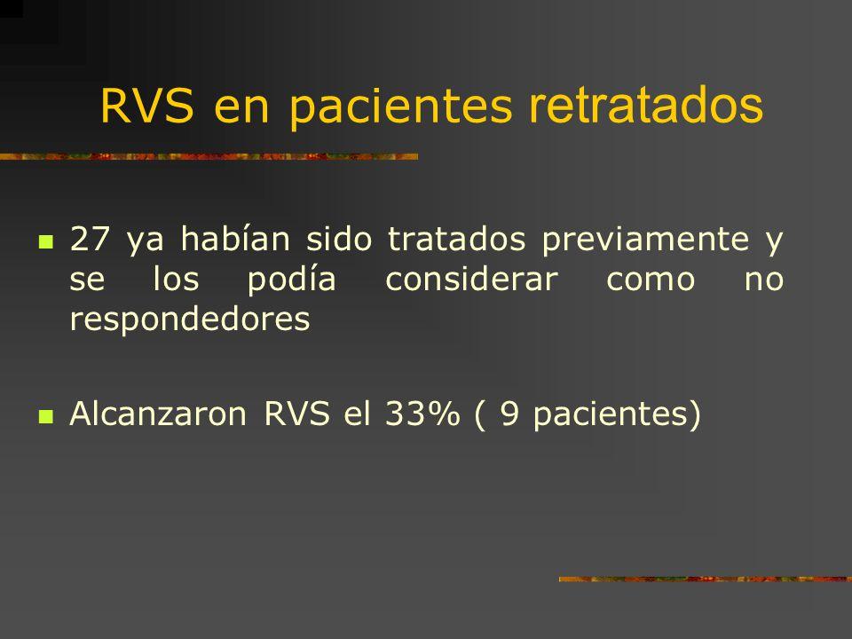 RVS en pacientes retratados 27 ya habían sido tratados previamente y se los podía considerar como no respondedores Alcanzaron RVS el 33% ( 9 pacientes