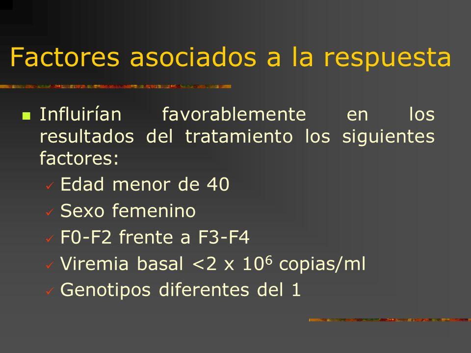 Factores asociados a la respuesta Influirían favorablemente en los resultados del tratamiento los siguientes factores: Edad menor de 40 Sexo femenino