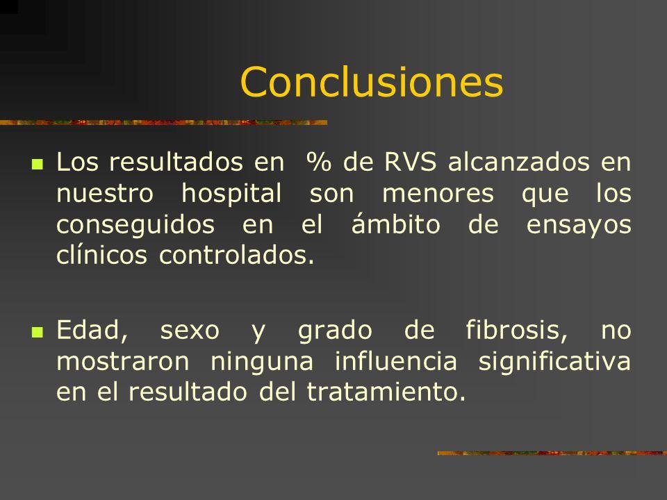 Conclusiones Los resultados en % de RVS alcanzados en nuestro hospital son menores que los conseguidos en el ámbito de ensayos clínicos controlados. E