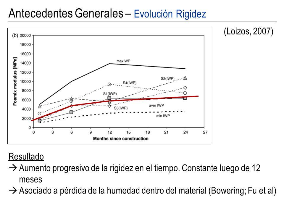 Antecedentes Generales – Evolución Rigidez (Loizos, 2007) Resultado Aumento progresivo de la rigidez en el tiempo. Constante luego de 12 meses Asociad