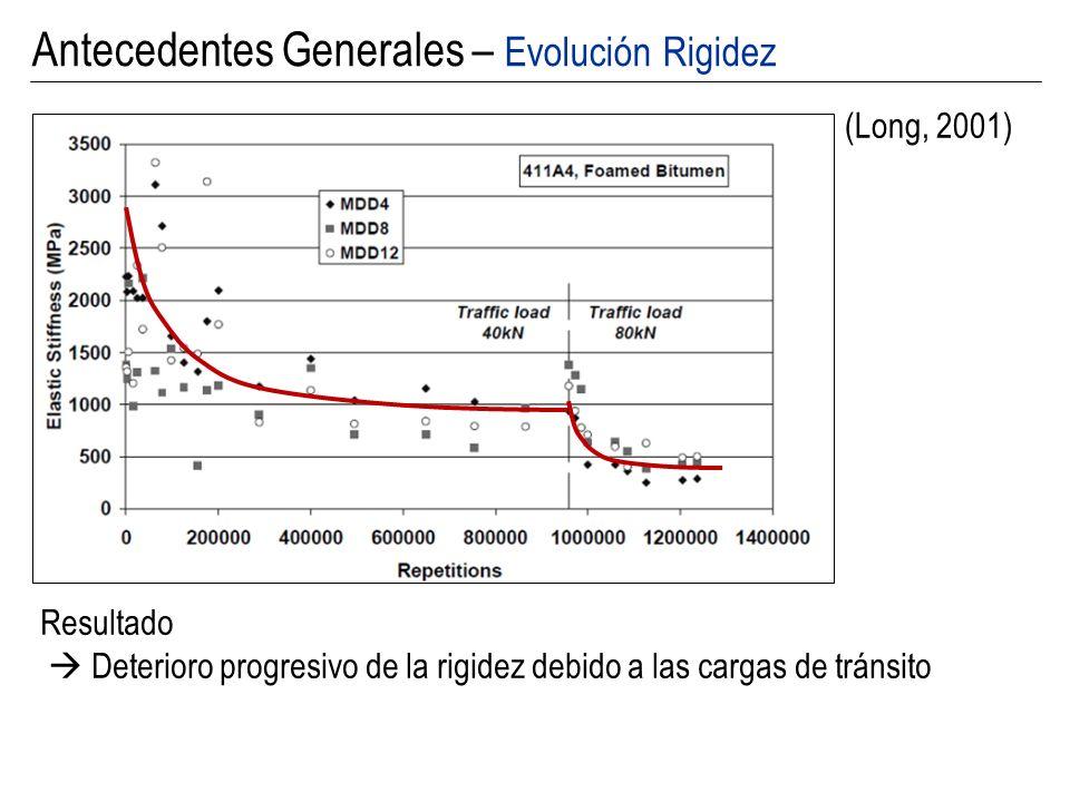 (Long, 2001) Antecedentes Generales – Evolución Rigidez Resultado Deterioro progresivo de la rigidez debido a las cargas de tránsito