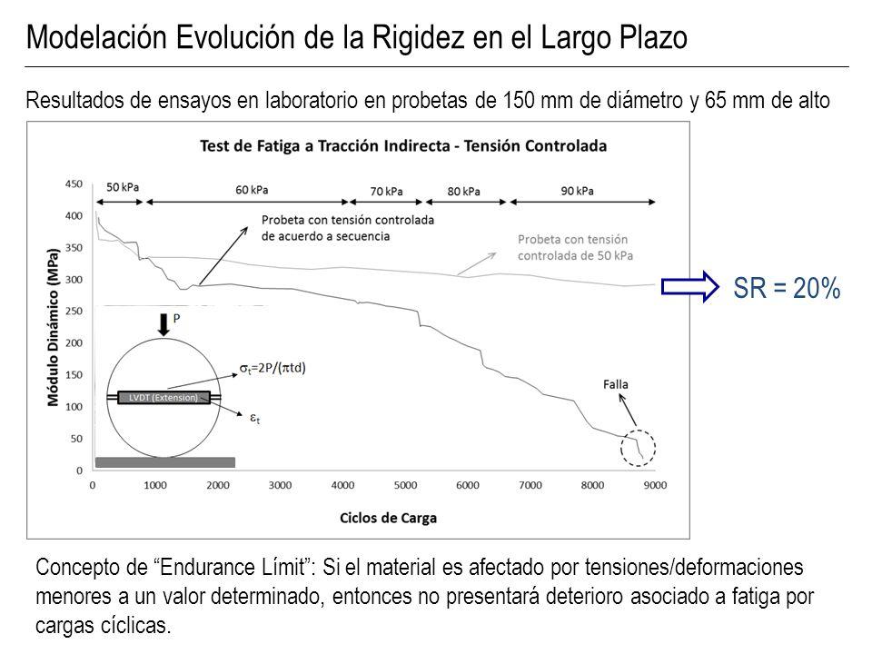 Concepto de Endurance Límit: Si el material es afectado por tensiones/deformaciones menores a un valor determinado, entonces no presentará deterioro a