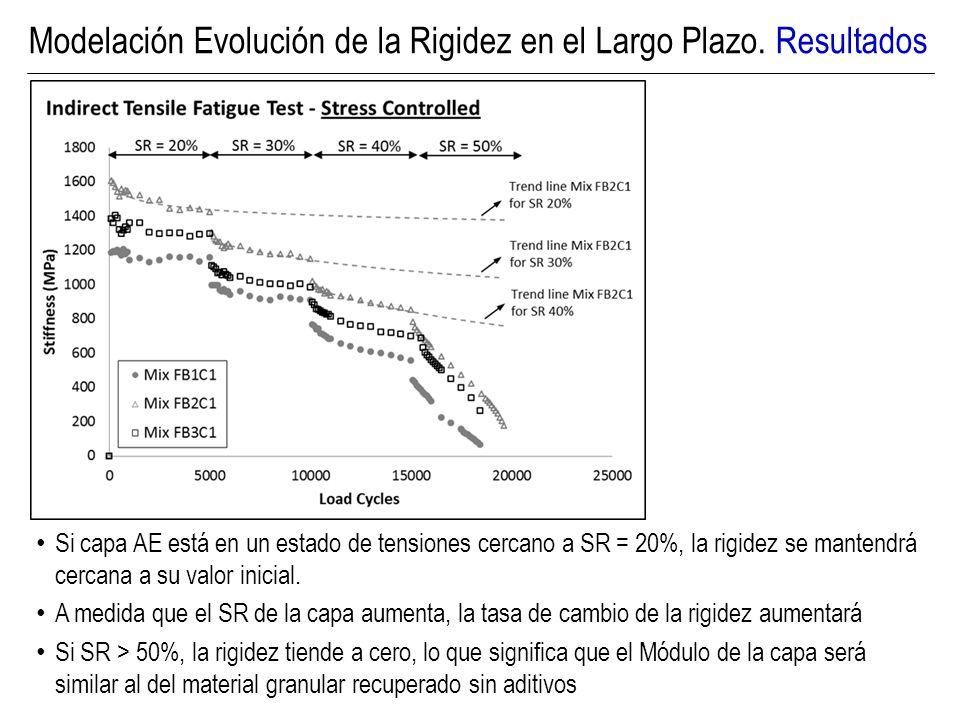 Si capa AE está en un estado de tensiones cercano a SR = 20%, la rigidez se mantendrá cercana a su valor inicial. A medida que el SR de la capa aument