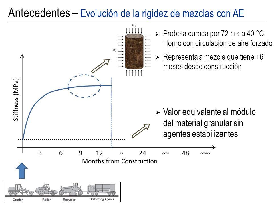 Antecedentes – Evolución de la rigidez de mezclas con AE Probeta curada por 72 hrs a 40 °C Horno con circulación de aire forzado Representa a mezcla q
