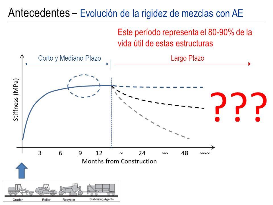 Largo Plazo ??? Corto y Mediano Plazo Este período representa el 80-90% de la vida útil de estas estructuras Antecedentes – Evolución de la rigidez de