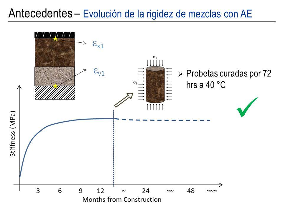 x1 v1 Probetas curadas por 72 hrs a 40 °C Antecedentes – Evolución de la rigidez de mezclas con AE
