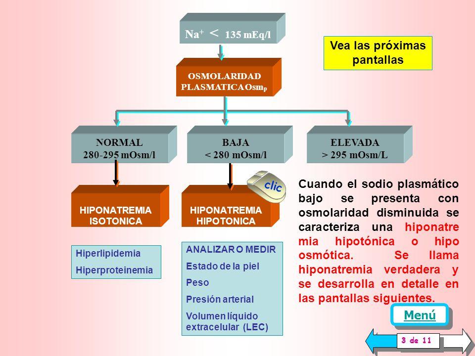 HIPONATREMIA ISOTONICA Hiperlipidemia Hiperproteinemia Na + < 135 mEq/l OSMOLARIDAD PLASMATICA Osm p NORMAL 280-295 mOsm/l ELEVADA > 295 mOsm/L BAJA < 280 mOsm/l clic Vea las próximas pantallas El tipo de hiponatremia presente se clasifica e identifica en relación con la osmolaridad También se diferencian de esta manera las patologías productoras de la alteración.