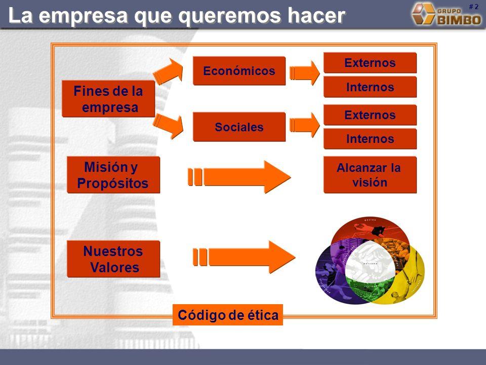 Fines de la empresa Misión y Propósitos Nuestros Valores Sociales Externos Internos Alcanzar la visión Económicos Externos Internos Código de ética #