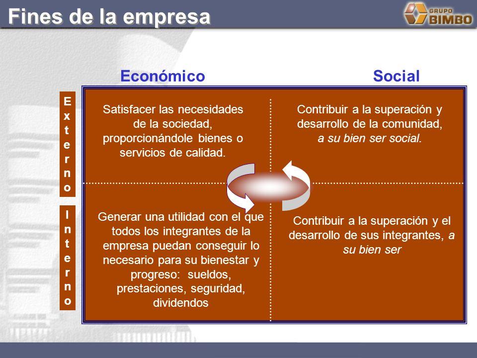 EconómicoSocial ExternoExterno InternoInterno Generar una utilidad con el que todos los integrantes de la empresa puedan conseguir lo necesario para s