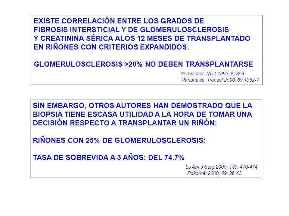 EXISTE CORRELACIÓN ENTRE LOS GRADOS DE FIBROSIS INTERSTICIAL Y DE GLOMERULOSCLEROSIS Y CREATININA SÉRICA ALOS 12 MESES DE TRANSPLANTADO EN RIÑONES CON