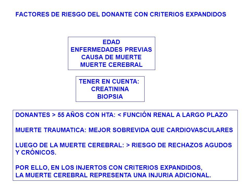 FACTORES DE RIESGO DEL DONANTE CON CRITERIOS EXPANDIDOS EDAD ENFERMEDADES PREVIAS CAUSA DE MUERTE MUERTE CEREBRAL TENER EN CUENTA: CREATININA BIOPSIA