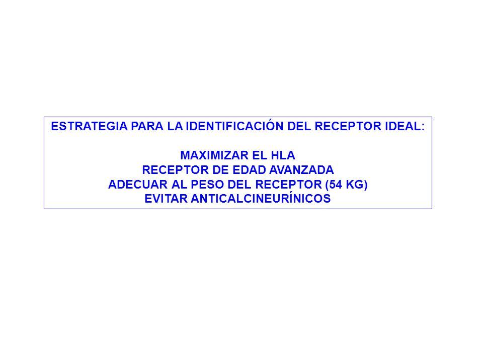 ESTRATEGIA PARA LA IDENTIFICACIÓN DEL RECEPTOR IDEAL: MAXIMIZAR EL HLA RECEPTOR DE EDAD AVANZADA ADECUAR AL PESO DEL RECEPTOR (54 KG) EVITAR ANTICALCI