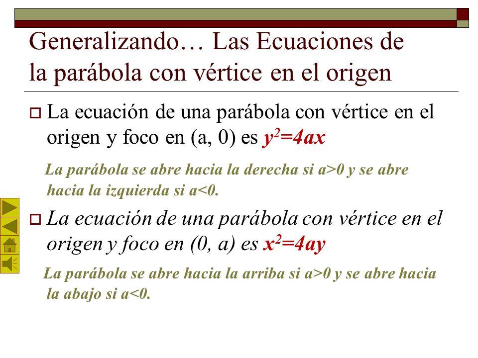 Lado Recto La cuerda trazada por el foco y perpendicular al eje de la parábola se le da el nombre de Lado Recto. Se determina mediante las coordenadas