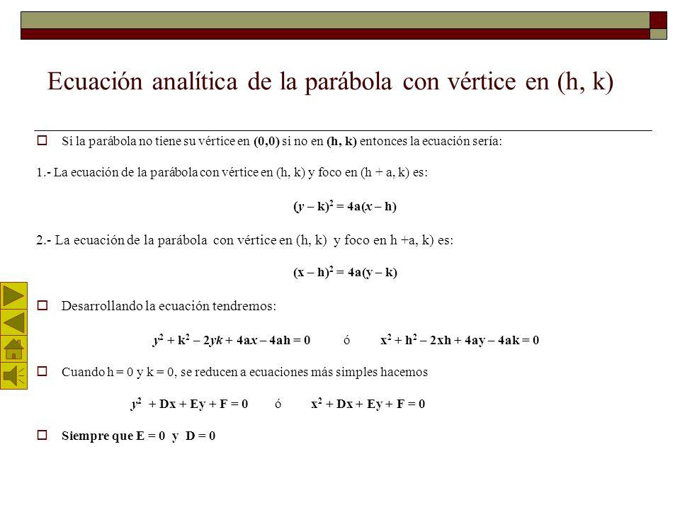 Generalizando… Las Ecuaciones de la parábola con vértice en el origen La ecuación de una parábola con vértice en el origen y foco en (a, 0) es y 2 =4a