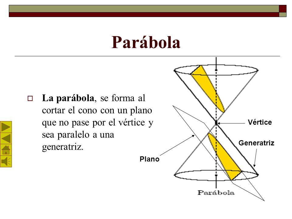 Parábola La parábola, se forma al cortar el cono con un plano que no pase por el vértice y sea paralelo a una generatriz.