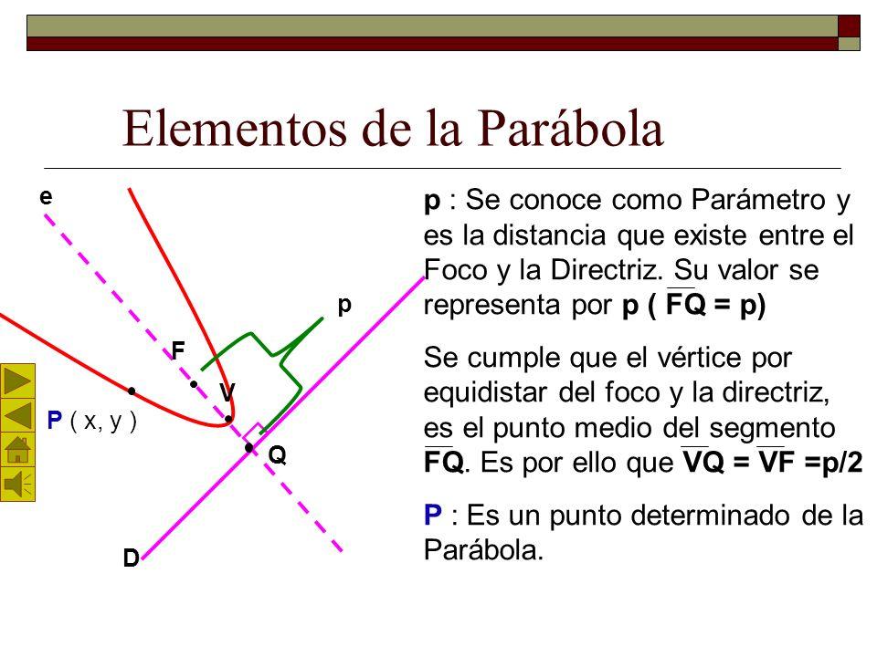 Elementos de la Parábola F D V e En toda Parábola conviene considerar: F : Es el punto fijo llamado Foco. D : Es la recta fija llamada Directriz. e :