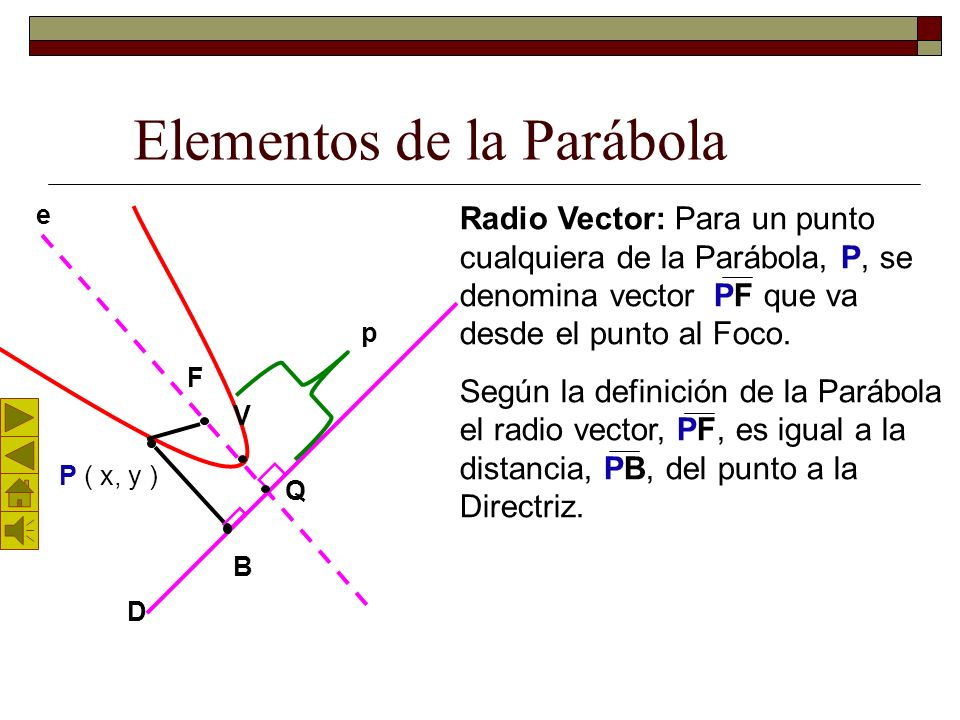 Elementos de la Parábola F D V Q P ( x, y ) Radio Vector: Para un punto cualquiera de la Parábola, P, se denomina vector PF que va desde el punto al Foco.
