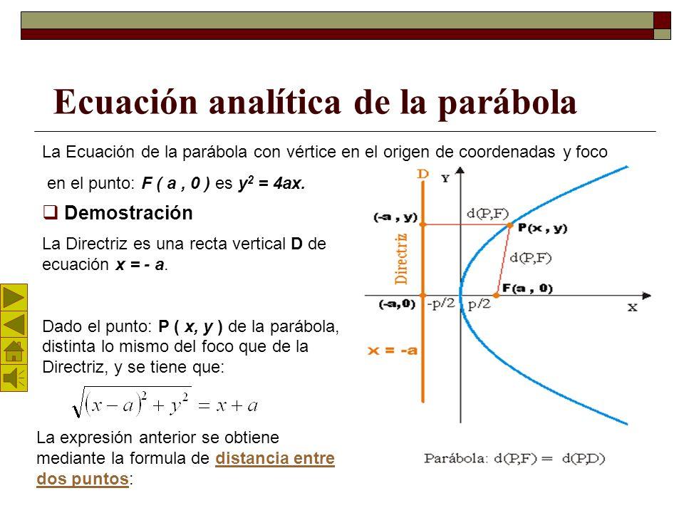 Ecuación analítica de la parábola La Ecuación de la parábola con vértice en el origen de coordenadas y foco en el punto: F ( a, 0 ) es y 2 = 4ax.