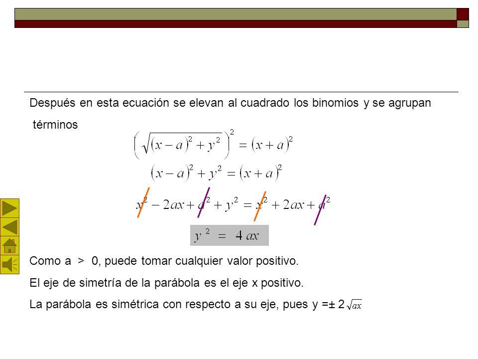 Ecuación analítica de la parábola La Ecuación de la parábola con vértice en el origen de coordenadas y foco en el punto: F ( a, 0 ) es y 2 = 4ax. Demo