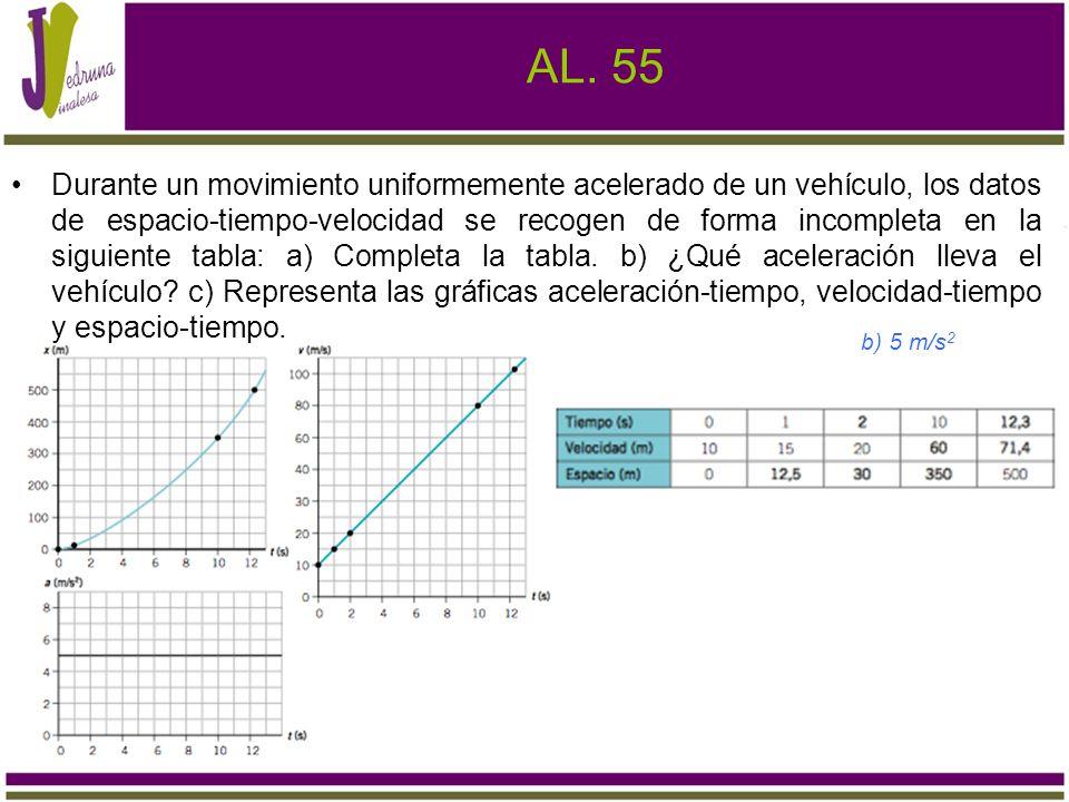 AL. 55 Durante un movimiento uniformemente acelerado de un vehículo, los datos de espacio-tiempo-velocidad se recogen de forma incompleta en la siguie