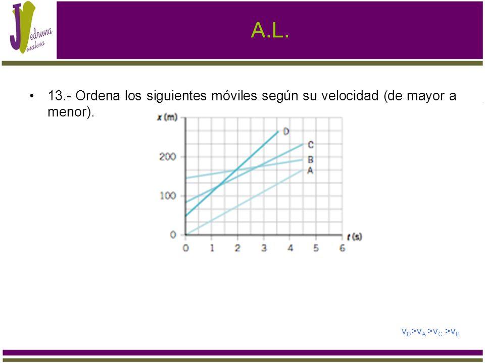 A.L. 13.- Ordena los siguientes móviles según su velocidad (de mayor a menor). v D >v A >v C >v B