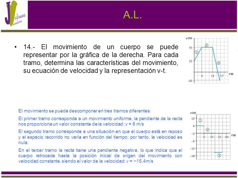 A.L. 14.- El movimiento de un cuerpo se puede representar por la gráfica de la derecha. Para cada tramo, determina las características del movimiento,