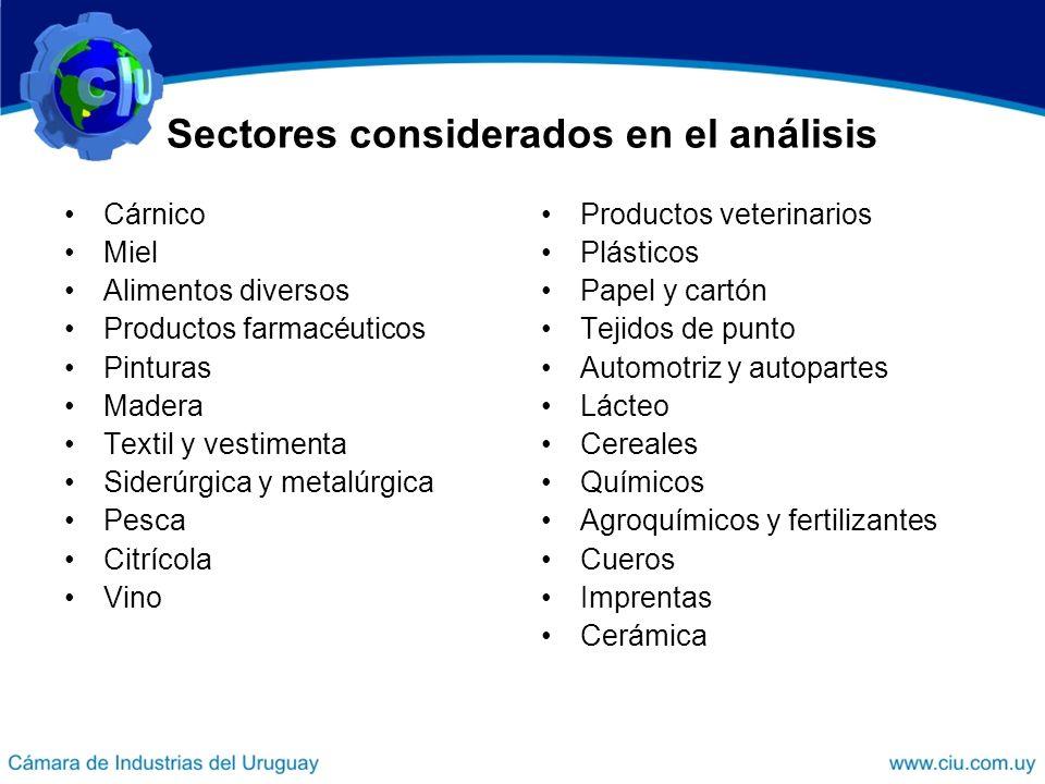 Sectores considerados en el análisis Cárnico Miel Alimentos diversos Productos farmacéuticos Pinturas Madera Textil y vestimenta Siderúrgica y metalúr