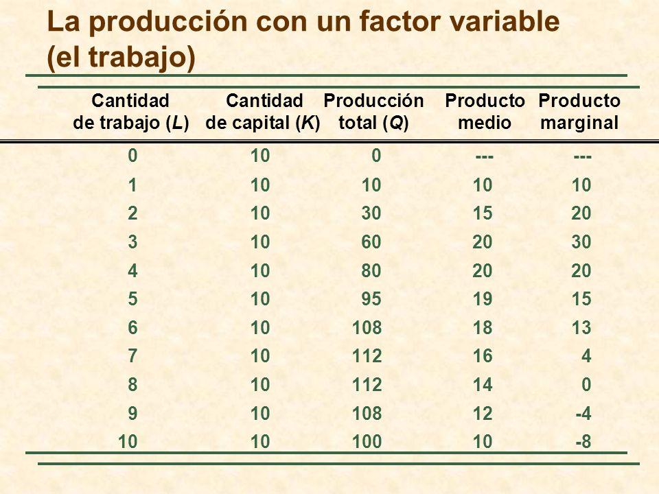 Cantidad Cantidad ProducciónProducto Producto de trabajo (L)de capital (K)total (Q)mediomarginal La producción con un factor variable (el trabajo) 010