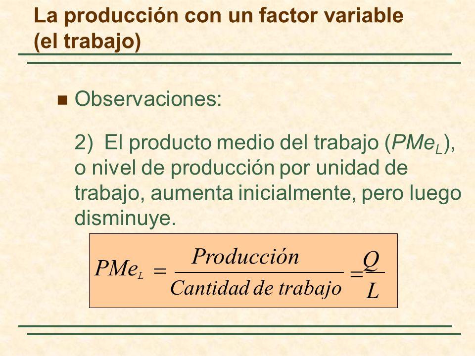 Observaciones: 2) El producto medio del trabajo (PMe L ), o nivel de producción por unidad de trabajo, aumenta inicialmente, pero luego disminuye. L Q