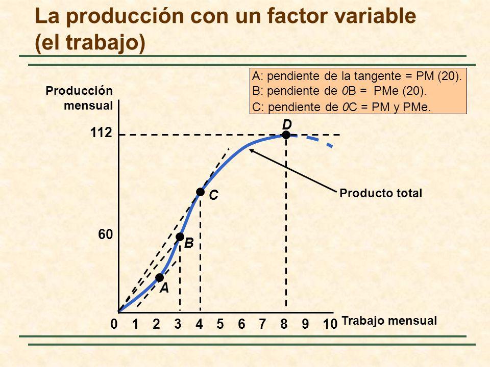 Producto total A: pendiente de la tangente = PM (20). B: pendiente de 0B = PMe (20). C: pendiente de 0C = PM y PMe. Trabajo mensual Producción mensual