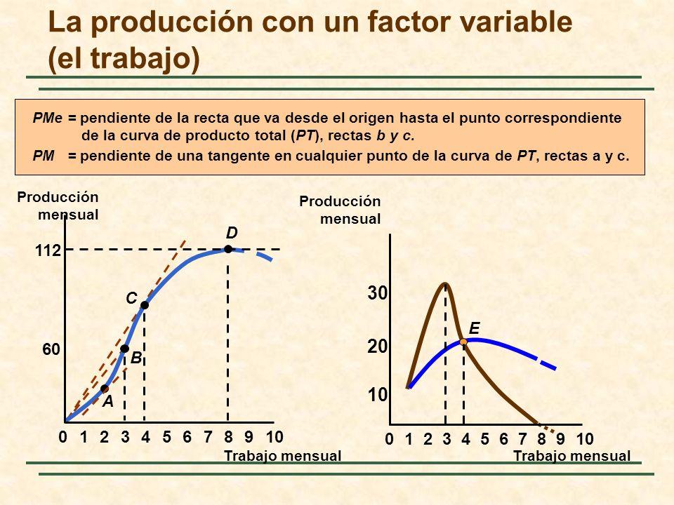 60 112 023456789101 A B C D 8 20 E 0234567 9 10 1 30 PMe = pendiente de la recta que va desde el origen hasta el punto correspondiente de la curva de