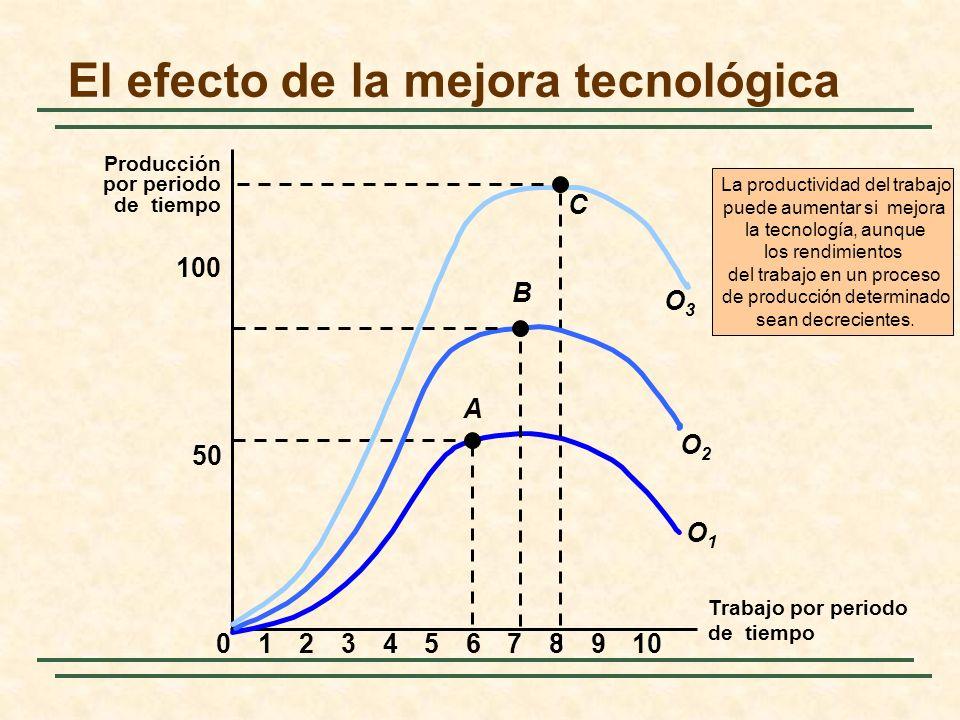 El efecto de la mejora tecnológica Trabajo por periodo de tiempo Producción por periodo de tiempo 50 100 023456789101 A O1O1 C O3O3 O2O2 B La producti