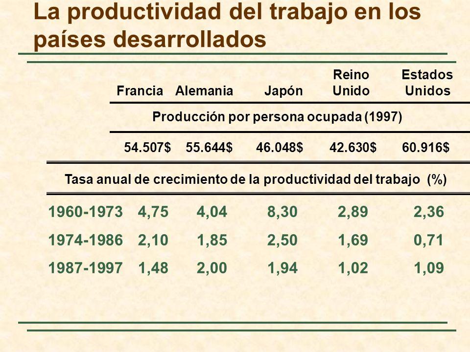 La productividad del trabajo en los países desarrollados 1960-19734,754,048,302,892,36 1974-19862,101,852,501,690,71 1987-19971,482,001,941,021,09 Rei