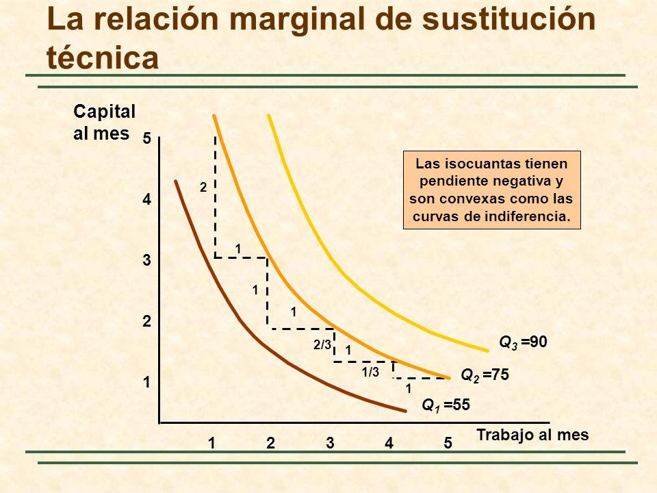 La relación marginal de sustitución técnica 1 2 3 4 12345 5 Las isocuantas tienen pendiente negativa y son convexas como las curvas de indiferencia. 1