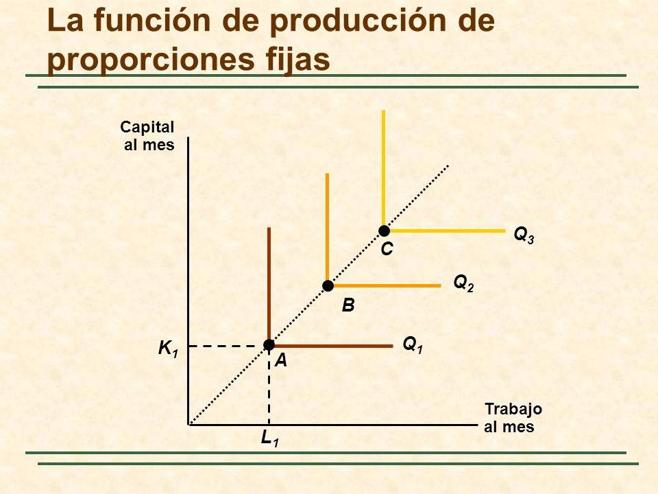 La función de producción de proporciones fijas Trabajo al mes Capital al mes L1L1 K1K1 Q1Q1 Q2Q2 Q3Q3 A B C