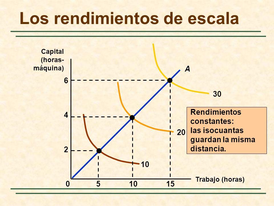 Rendimientos constantes: las isocuantas guardan la misma distancia. 10 20 30 15510 2 4 0 A 6 Los rendimientos de escala Trabajo (horas) Capital (horas