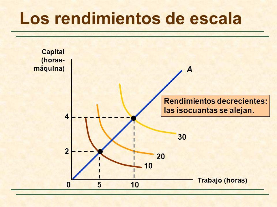 Rendimientos decrecientes: las isocuantas se alejan. 10 20 30 510 2 4 0 A Los rendimientos de escala Trabajo (horas) Capital (horas- máquina)