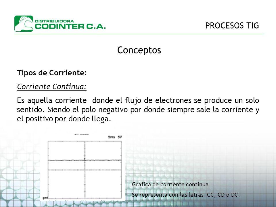 PROCESOS TIG Conceptos Tipos de Corriente: Corriente Continua: Es aquella corriente donde el flujo de electrones se produce un solo sentido.