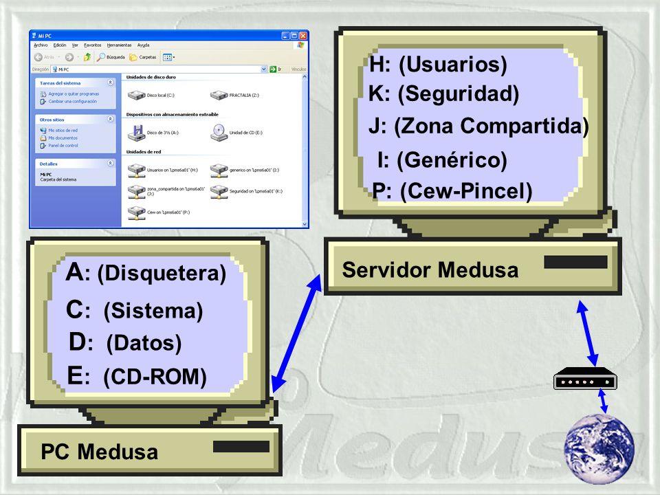 Cuando nos sentamos frente a un ordenador Medusa y nos disponemos a trabajar…… C : (Sistema) E : (CD-ROM) A : (Disquetera) H: (Usuarios) K: (Seguridad) J: (Zona Compartida) I: (Genérico) D : (Datos) P: (Cew-Pincel) PC Medusa Servidor Medusa
