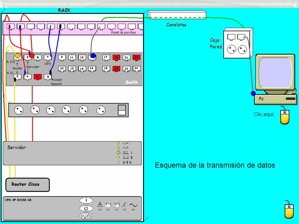 Clic aquí Esquema de la transmisión de datos