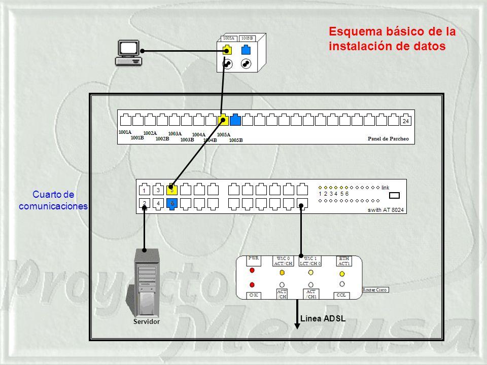 Servidor Línea ADSL Esquema básico de la instalación de datos Cuarto de comunicaciones