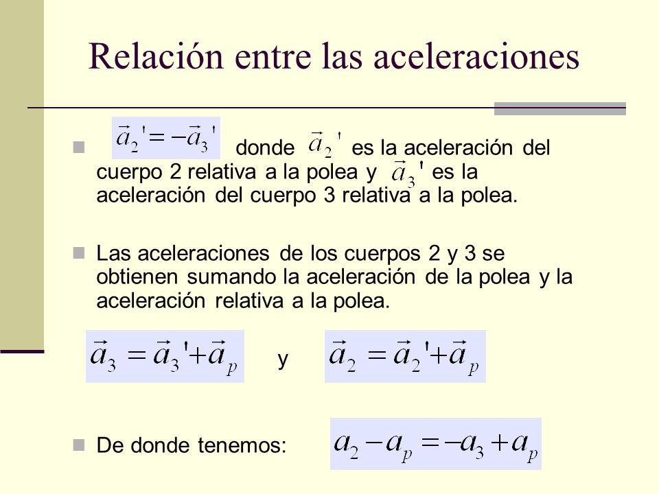 Relación entre las aceleraciones donde es la aceleración del cuerpo 2 relativa a la polea y es la aceleración del cuerpo 3 relativa a la polea. Las ac