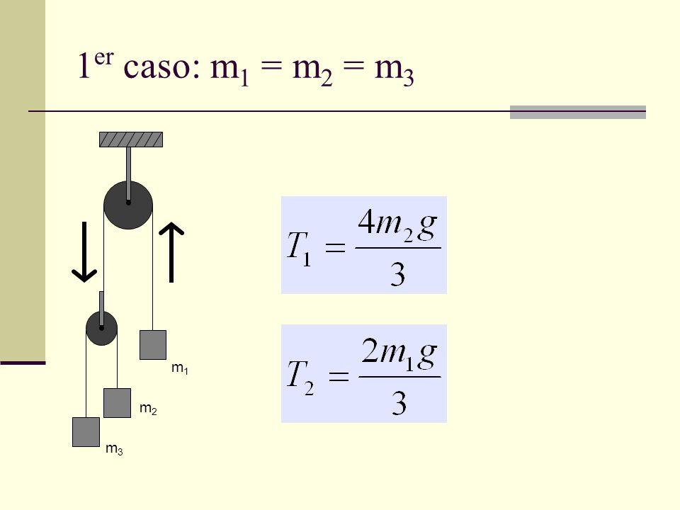 1 er caso: m 1 = m 2 = m 3 m1m1 m2m2 m3m3