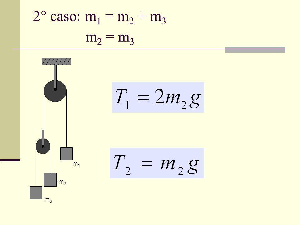 2° caso: m 1 = m 2 + m 3 m 2 = m 3 m1m1 m2m2 m3m3