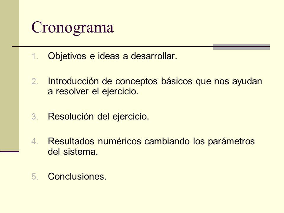 Cronograma 1. Objetivos e ideas a desarrollar. 2. Introducción de conceptos básicos que nos ayudan a resolver el ejercicio. 3. Resolución del ejercici