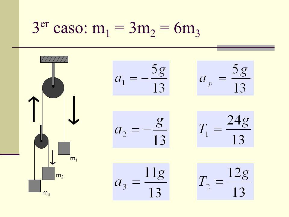 3 er caso: m 1 = 3m 2 = 6m 3 m1m1 m2m2 m3m3