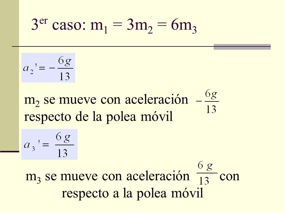 m 2 se mueve con aceleración respecto de la polea móvil m 3 se mueve con aceleración con respecto a la polea móvil