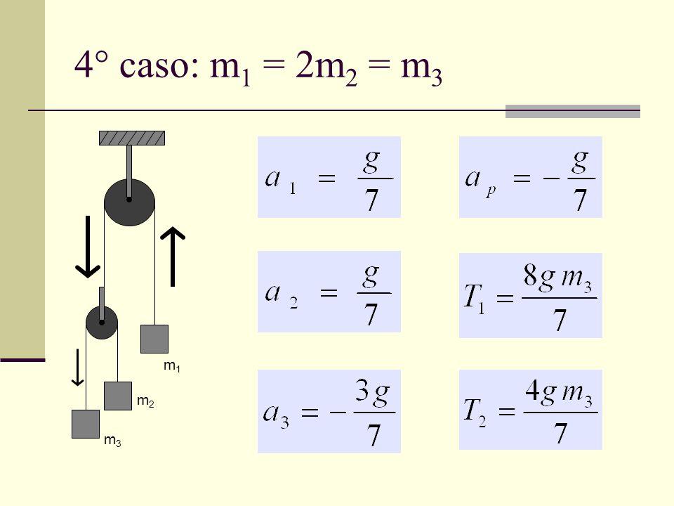 4° caso: m 1 = 2m 2 = m 3 m2m2 m3m3 m1m1