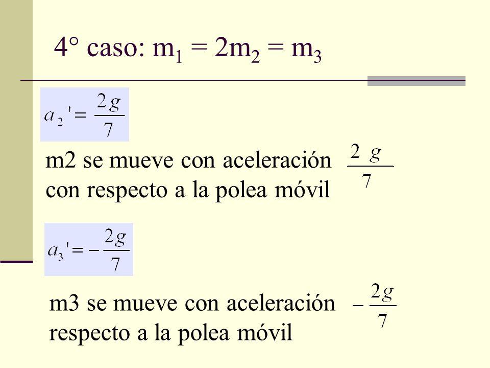 m2 se mueve con aceleración con respecto a la polea móvil m3 se mueve con aceleración respecto a la polea móvil