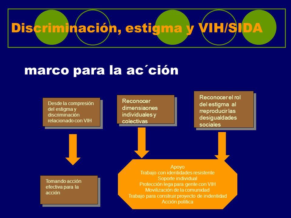 Discriminación, estigma y VIH/SIDA marco para la ac´ción Desde la compresión del estigma y discriminación relacionado con VIH Tomando acción efectiva
